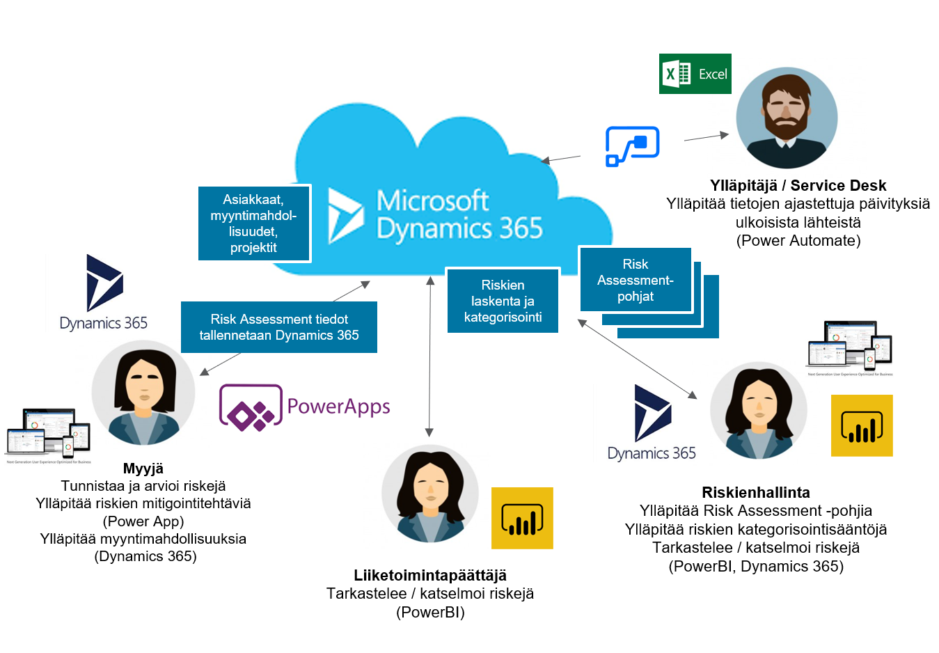 Microsoft dynamics Power Apps Power Platform